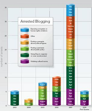 arrested-blogging-2.JPG