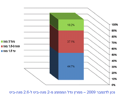 high-speed-internet-in-israel.png